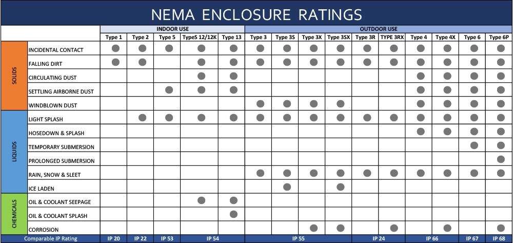 NEMA Ratings Chart